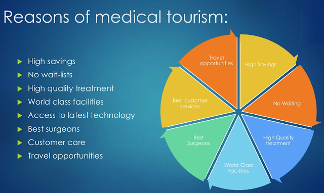 Reasons for Medical Tourism