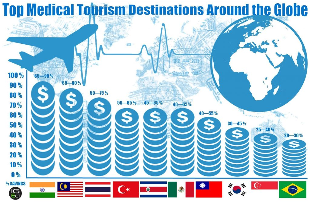 top medical tourism countries